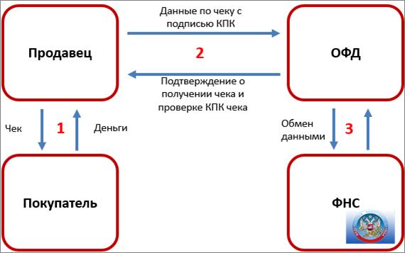 ФЗ 54